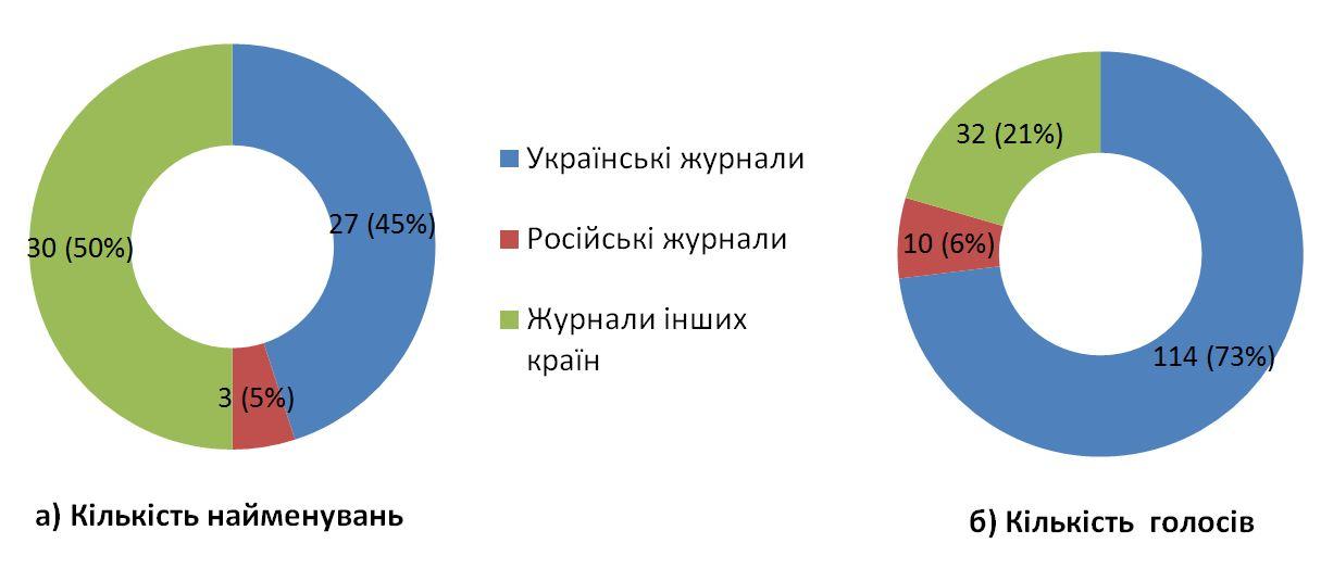 Діаграма 9. Журнали різних країн, до яких респонденти звертаються систематично