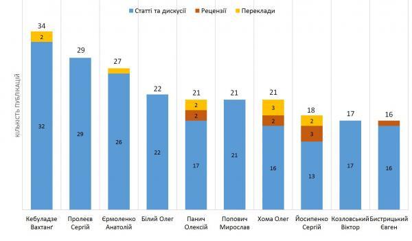 Ясна, Іламі (2017). Філософський журнал у дзеркалі статистики. Діаграма 10. Внесок авторів у створення контенту (10 найактивніших авторів)