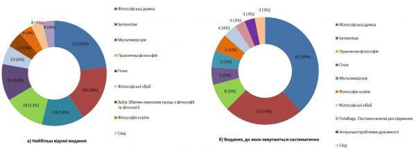 Діаграма 10. ТОП-10 українських філософських журналів: а) найбільш відомих, б) до яких звертаються регулярно.