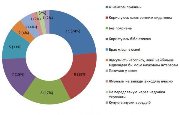 Діаграма 15. Деталізація негативних відповідей на питання 9 «Чи передплачуєте ви якісь паперові журнали?»