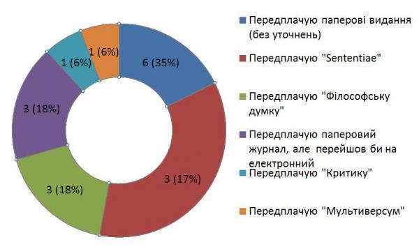 Діаграма 16. Деталізація позитивних відповідей на питання 9 «Чи передплачуєте ви якісь паперові журнали?»