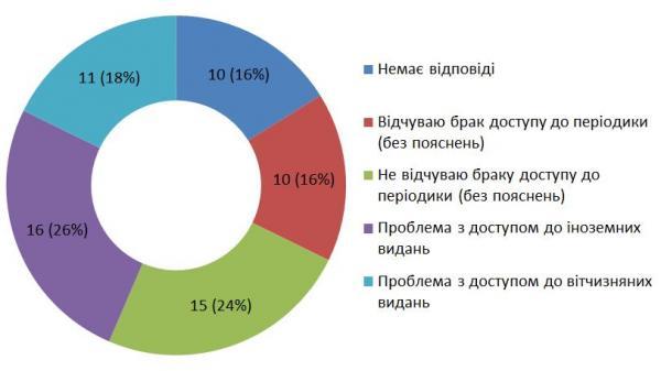 Діаграма 17. Відповіді на питання 11 «Чи перешкоджає вам у професійній роботі брак доступу до певних періодичних видань?»