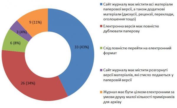 Діаграма 18. Результати інтернет-опитування щодо оптимального формату часопису «Філософська думка».