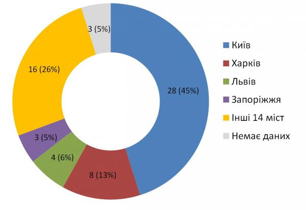 Діаграма 2. Географія респондентів