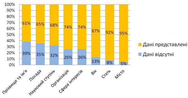 Діаграма 3. Готовність респондентів надати персональні дані
