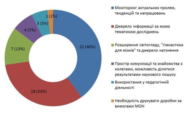 Діаграма 5. Функції, які, на думку респондентів, виконує філософська періодика