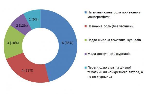 Діаграма 6. Причини незначливої ролі філософської періодики у науковому житті (за відповідями респондентів)