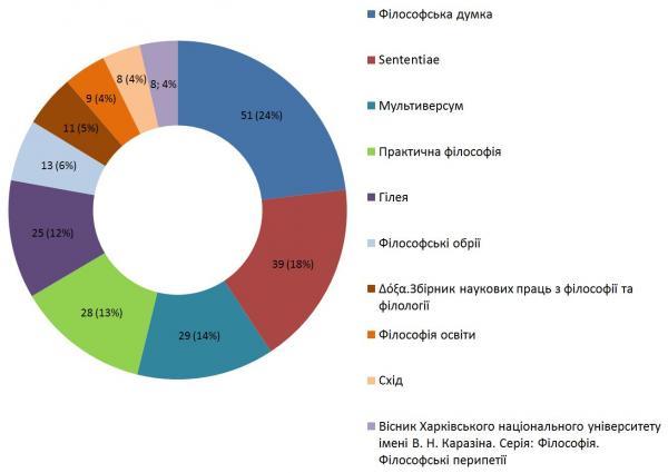 Діаграма 7. ТОП-9 найчастіше згадуваних періодичних видань.